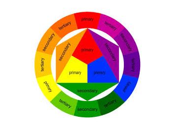 Itten Color Wheel